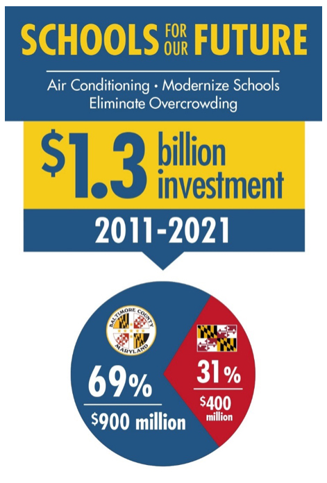 The schools for our furture campaign involves a $1.3 billion investment from 2011 to 2021.