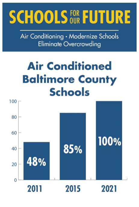 In 2011, only 48 percent of schools were air conditioned. In 2015, that number is 85 percent.