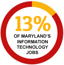 13 percent of Maryland's IT jobs.